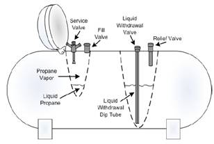 Propane Shutoff Valve Wiring Diagrams on low oil pressure switch